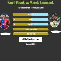 Kamil Vacek vs Marek Hanousek h2h player stats