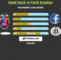 Kamil Vacek vs Patrik Brandner h2h player stats
