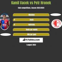 Kamil Vacek vs Petr Hronek h2h player stats