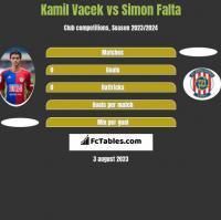 Kamil Vacek vs Simon Falta h2h player stats