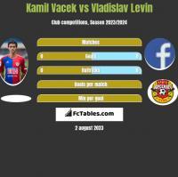 Kamil Vacek vs Vladislav Levin h2h player stats