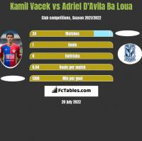 Kamil Vacek vs Adriel D'Avila Ba Loua h2h player stats
