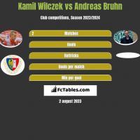 Kamil Wilczek vs Andreas Bruhn h2h player stats