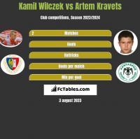 Kamil Wilczek vs Artem Kraweć h2h player stats