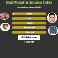 Kamil Wilczek vs Benjamin Stokke h2h player stats