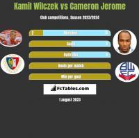 Kamil Wilczek vs Cameron Jerome h2h player stats