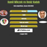 Kamil Wilczek vs Deniz Kadah h2h player stats