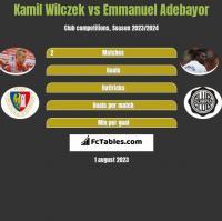 Kamil Wilczek vs Emmanuel Adebayor h2h player stats