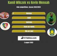 Kamil Wilczek vs Kevin Mensah h2h player stats