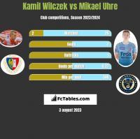Kamil Wilczek vs Mikael Uhre h2h player stats