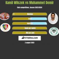 Kamil Wilczek vs Muhammet Demir h2h player stats