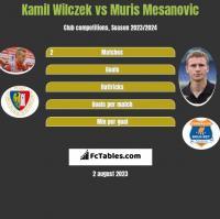 Kamil Wilczek vs Muris Mesanovic h2h player stats