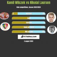 Kamil Wilczek vs Nikolai Laursen h2h player stats