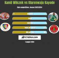 Kamil Wilczek vs Olarenwaju Kayode h2h player stats
