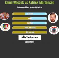 Kamil Wilczek vs Patrick Mortensen h2h player stats