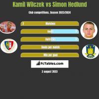 Kamil Wilczek vs Simon Hedlund h2h player stats