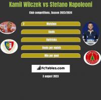 Kamil Wilczek vs Stefano Napoleoni h2h player stats