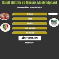 Kamil Wilczek vs Marcus Moelvadgaard h2h player stats
