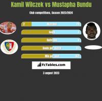 Kamil Wilczek vs Mustapha Bundu h2h player stats