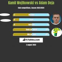 Kamil Wojtkowski vs Adam Deja h2h player stats