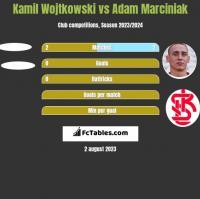Kamil Wojtkowski vs Adam Marciniak h2h player stats