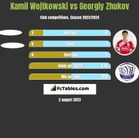 Kamil Wojtkowski vs Gieorgij Żukow h2h player stats