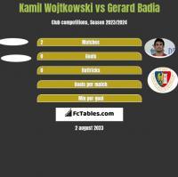 Kamil Wojtkowski vs Gerard Badia h2h player stats