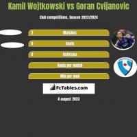 Kamil Wojtkowski vs Goran Cvijanovic h2h player stats