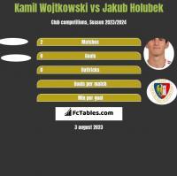 Kamil Wojtkowski vs Jakub Holubek h2h player stats