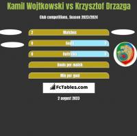 Kamil Wojtkowski vs Krzysztof Drzazga h2h player stats
