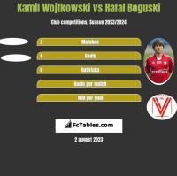 Kamil Wojtkowski vs Rafał Boguski h2h player stats