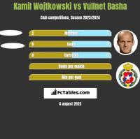 Kamil Wojtkowski vs Vullnet Basha h2h player stats