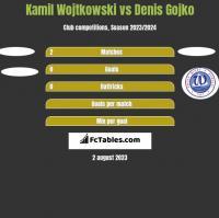 Kamil Wojtkowski vs Denis Gojko h2h player stats