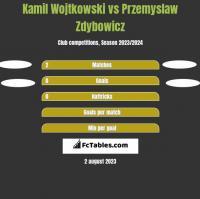 Kamil Wojtkowski vs Przemyslaw Zdybowicz h2h player stats