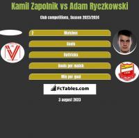 Kamil Zapolnik vs Adam Ryczkowski h2h player stats