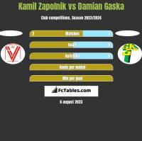 Kamil Zapolnik vs Damian Gaska h2h player stats
