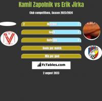 Kamil Zapolnik vs Erik Jirka h2h player stats