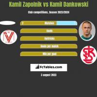 Kamil Zapolnik vs Kamil Dankowski h2h player stats