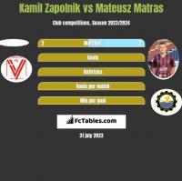Kamil Zapolnik vs Mateusz Matras h2h player stats