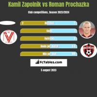 Kamil Zapolnik vs Roman Prochazka h2h player stats