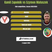 Kamil Zapolnik vs Szymon Matuszek h2h player stats