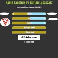 Kamil Zapolnik vs Adrian Lyszczarz h2h player stats
