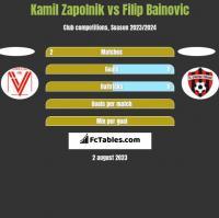 Kamil Zapolnik vs Filip Bainovic h2h player stats