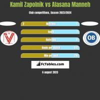 Kamil Zapolnik vs Alasana Manneh h2h player stats