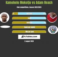 Kamohelo Mokotjo vs Adam Reach h2h player stats
