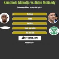 Kamohelo Mokotjo vs Aiden McGeady h2h player stats