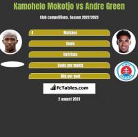 Kamohelo Mokotjo vs Andre Green h2h player stats