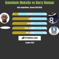Kamohelo Mokotjo vs Barry Bannan h2h player stats