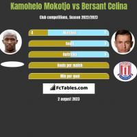 Kamohelo Mokotjo vs Bersant Celina h2h player stats