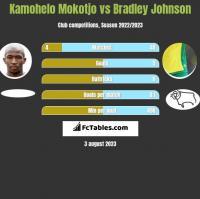 Kamohelo Mokotjo vs Bradley Johnson h2h player stats